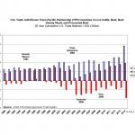 150421 Chart 4 TPP Trade