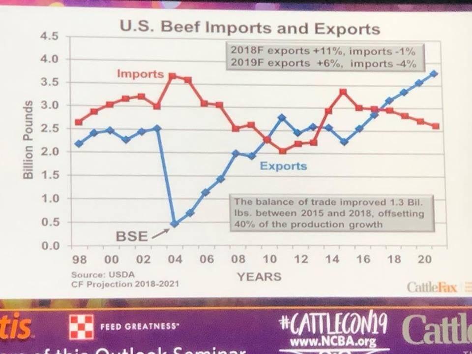 CattleFax Chart